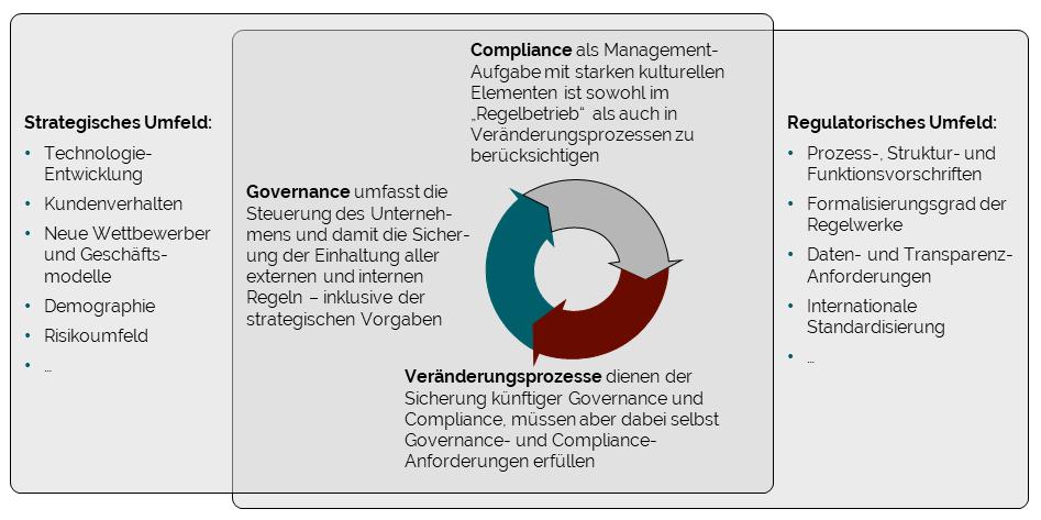 Einbettung in das strategische und regulatorische Umfeld